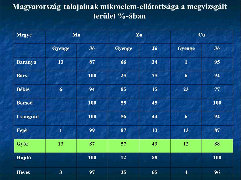 Magyarország talajainak mikroelem-ellátottsága a megvizsgált terület %-ában