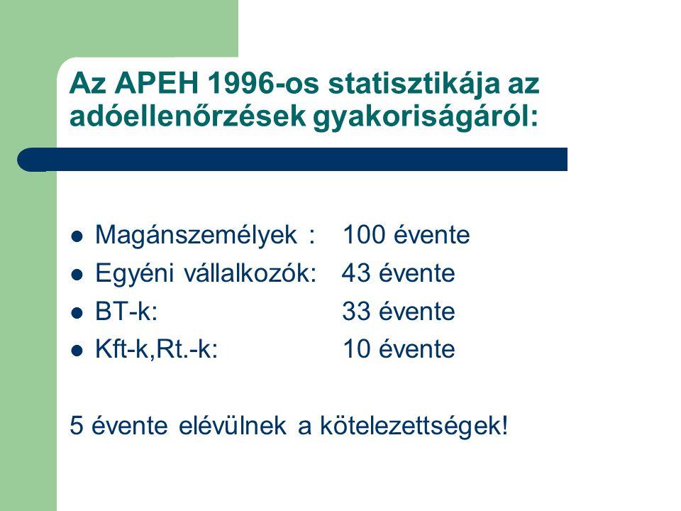 Az APEH 1996-os statisztikája az adóellenőrzések gyakoriságáról: