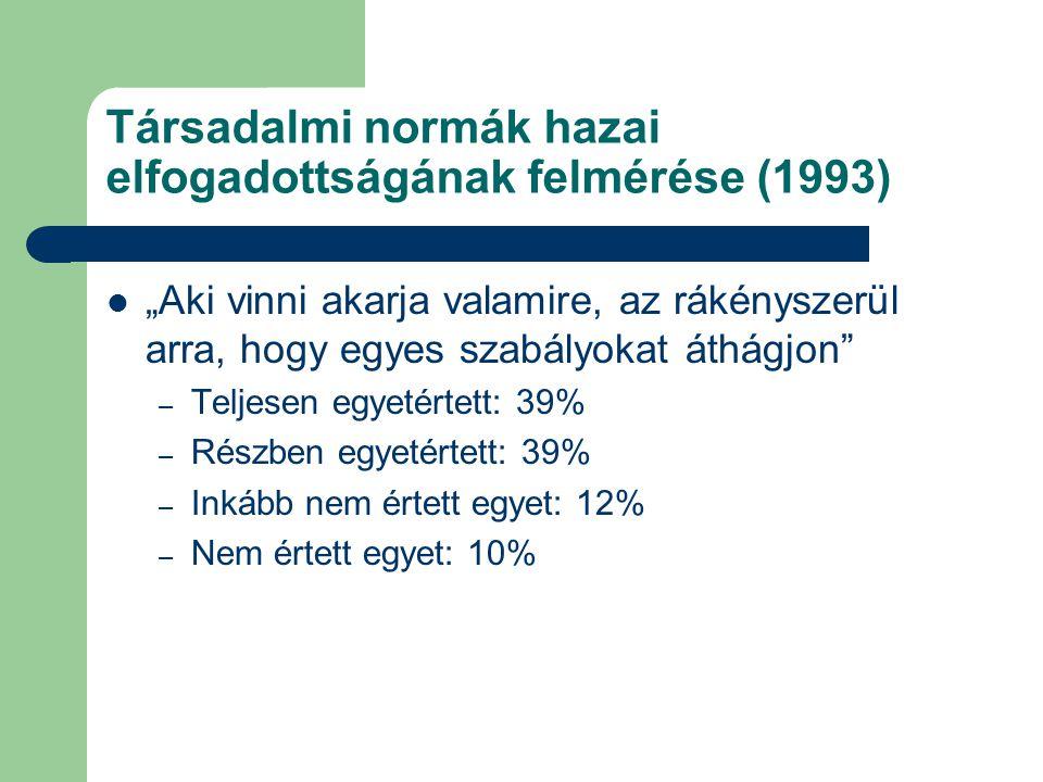 Társadalmi normák hazai elfogadottságának felmérése (1993)