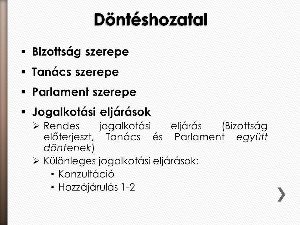 Döntéshozatal Bizottság szerepe Tanács szerepe Parlament szerepe