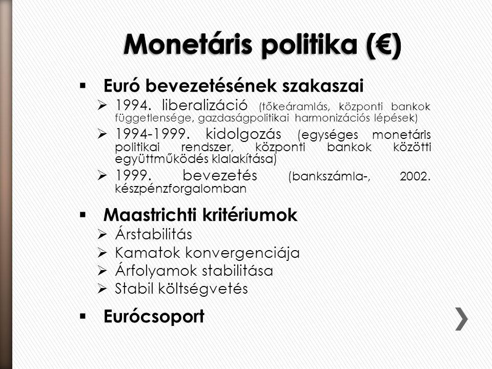Monetáris politika (€)