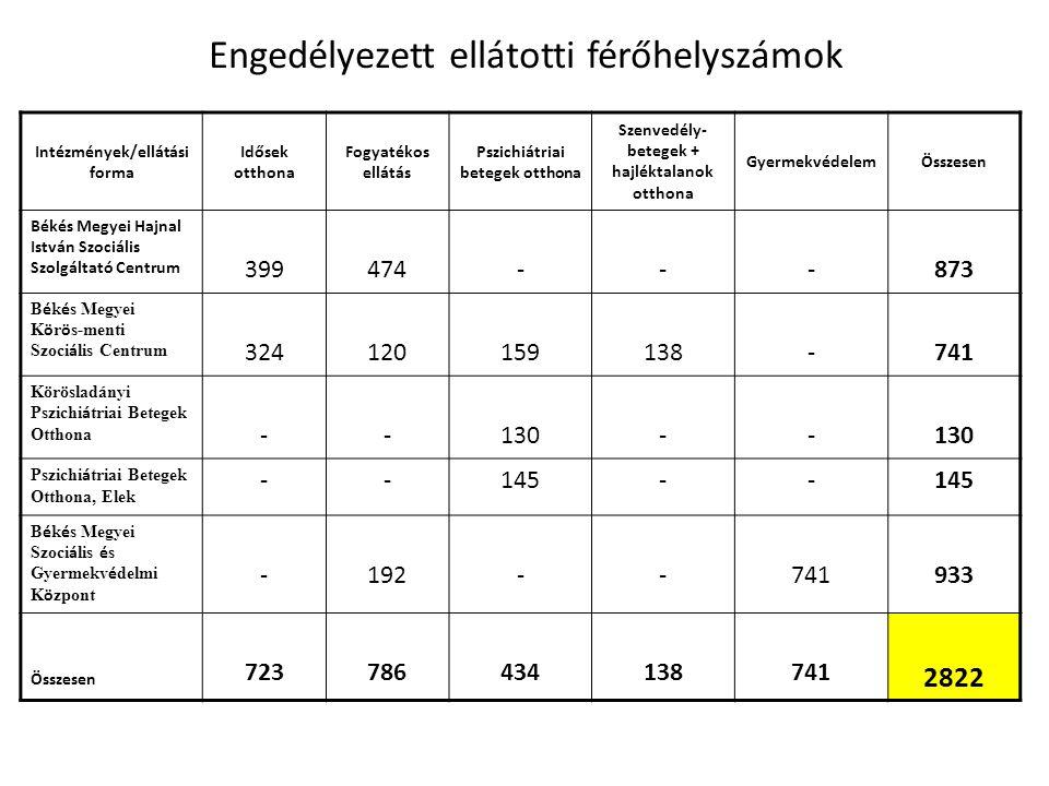 Engedélyezett ellátotti férőhelyszámok