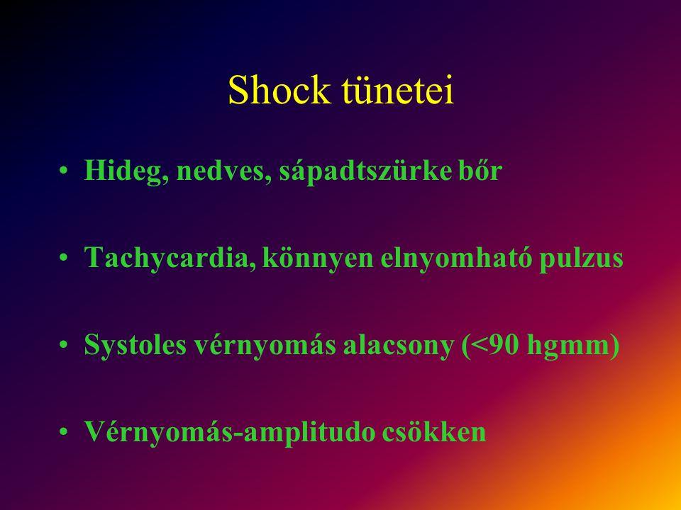Shock tünetei Hideg, nedves, sápadtszürke bőr