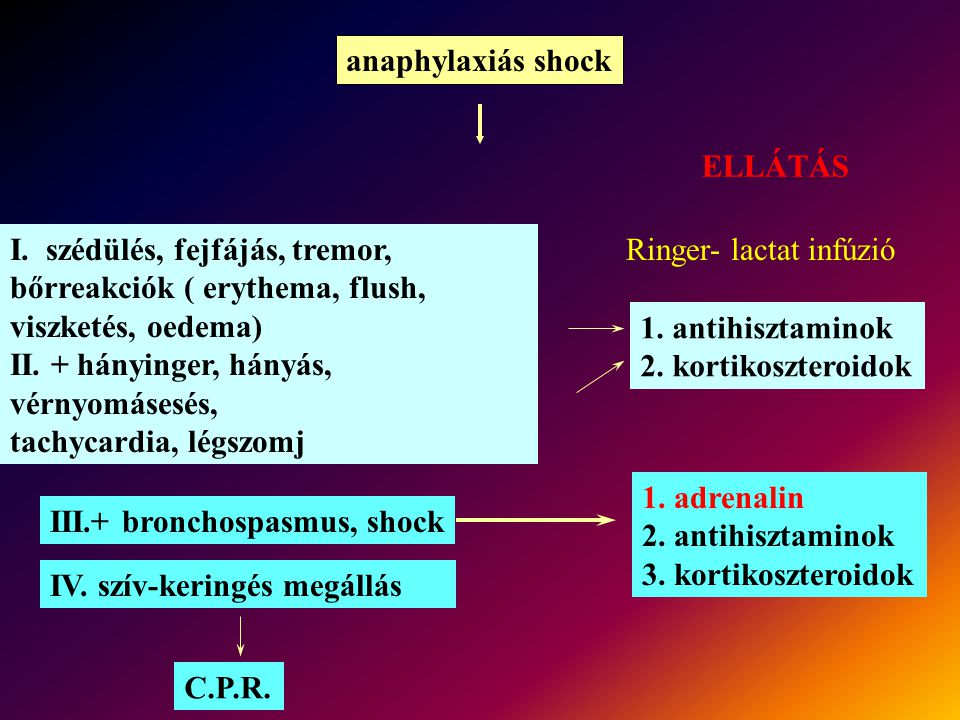 anaphylaxiás shock ELLÁTÁS. I. szédülés, fejfájás, tremor, bőrreakciók ( erythema, flush, viszketés, oedema)