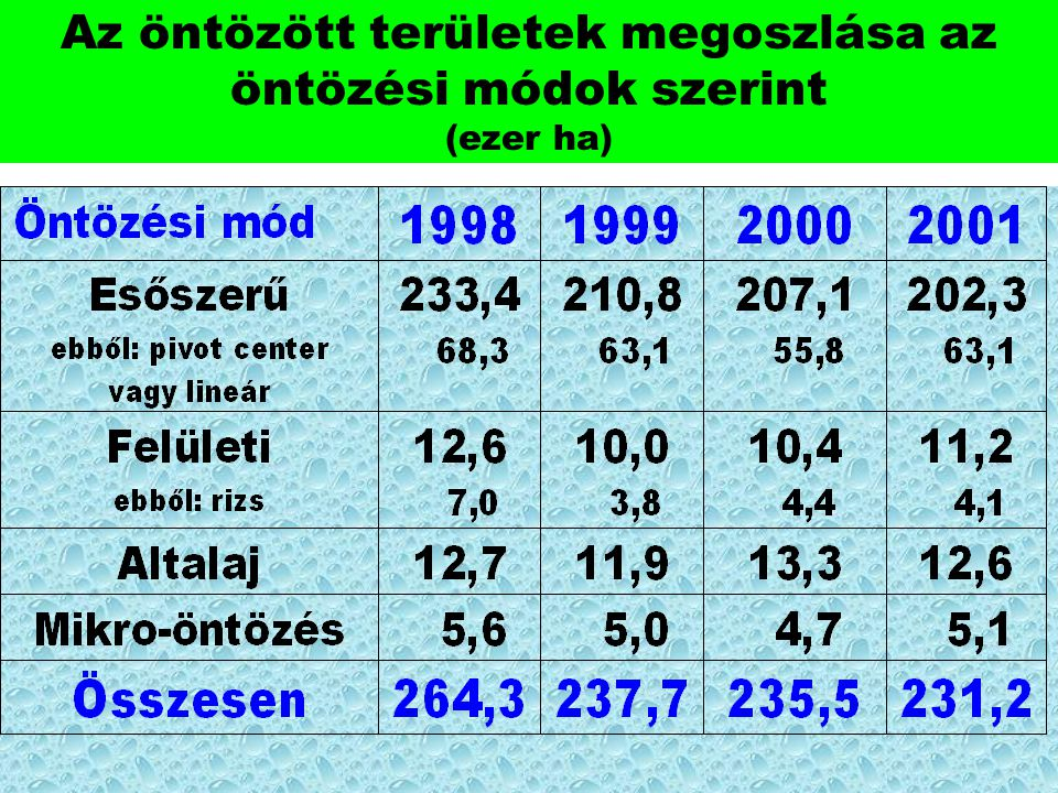 Az öntözött területek megoszlása az öntözési módok szerint (ezer ha)