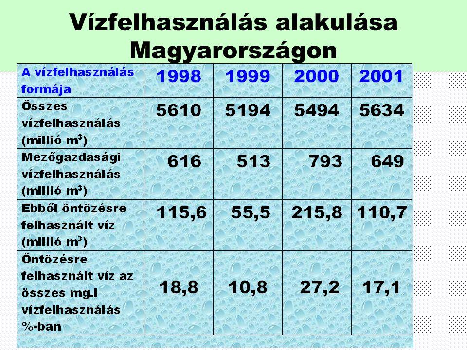 Vízfelhasználás alakulása Magyarországon