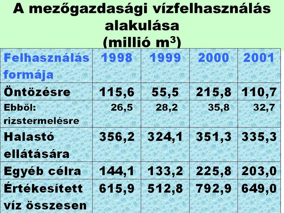 A mezőgazdasági vízfelhasználás alakulása (millió m3)