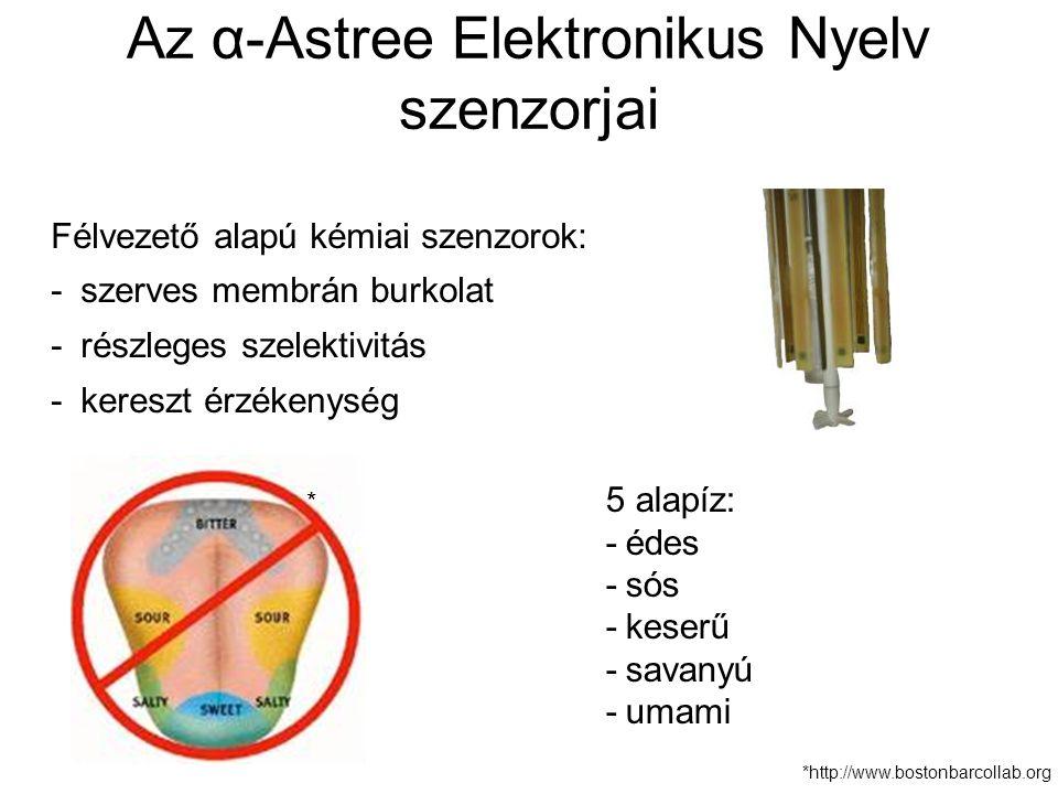Az α-Astree Elektronikus Nyelv szenzorjai
