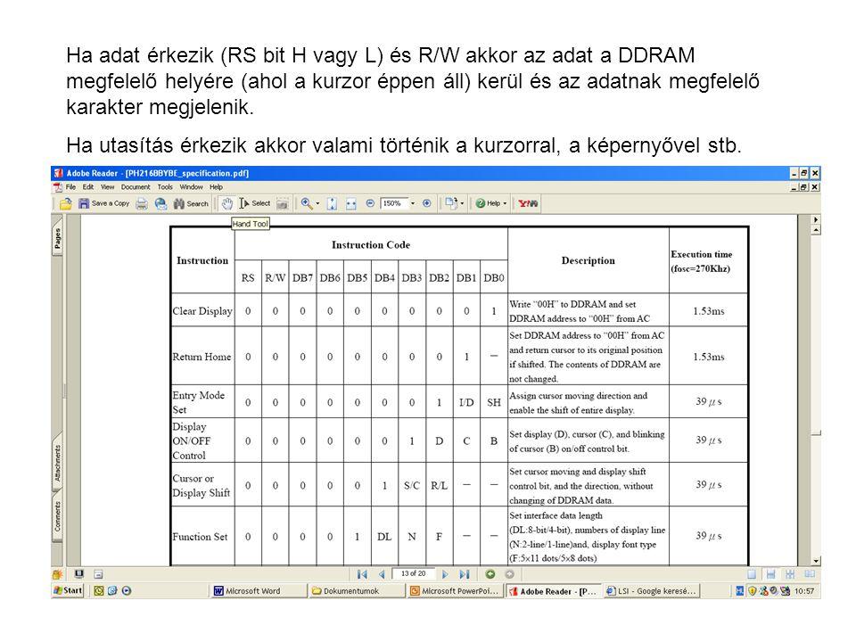 Ha adat érkezik (RS bit H vagy L) és R/W akkor az adat a DDRAM megfelelő helyére (ahol a kurzor éppen áll) kerül és az adatnak megfelelő karakter megjelenik.