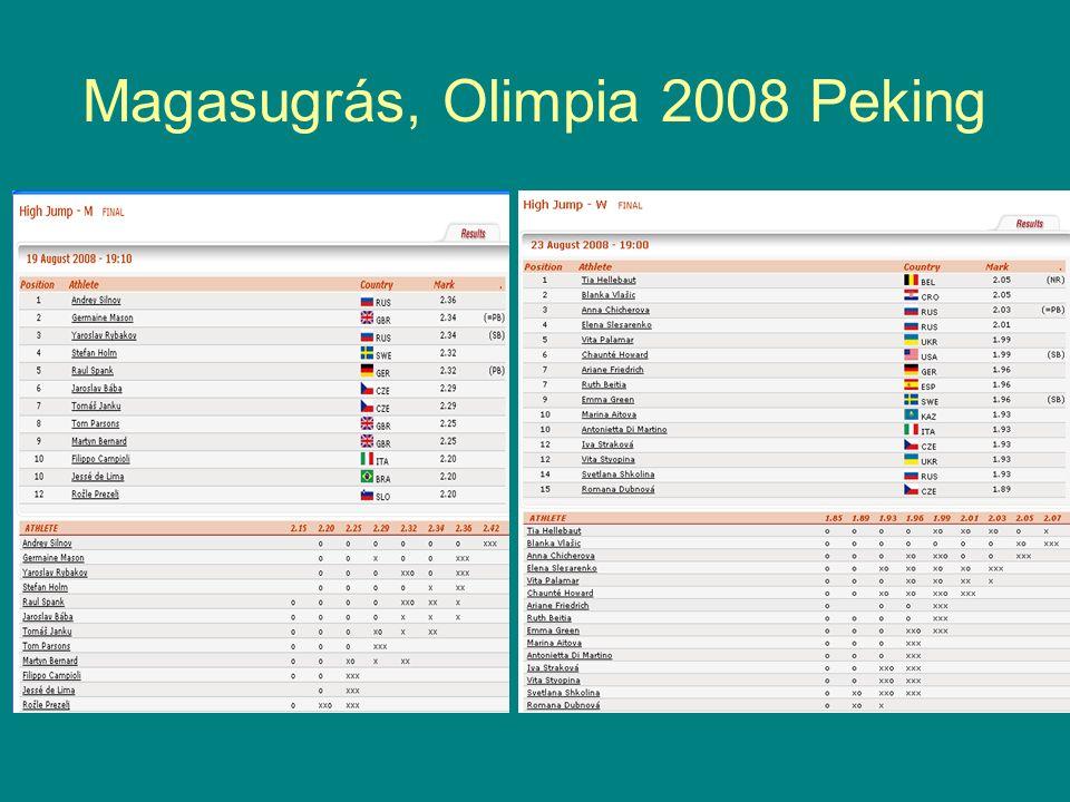 Magasugrás, Olimpia 2008 Peking