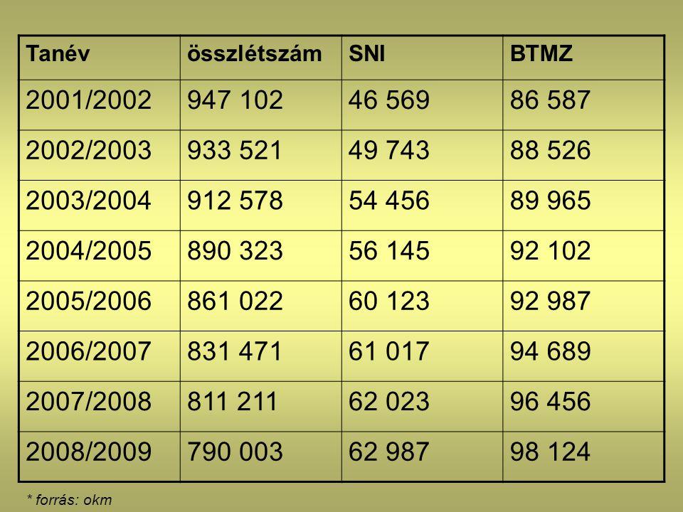 Tanév összlétszám. SNI. BTMZ. 2001/2002. 947 102. 46 569. 86 587. 2002/2003. 933 521. 49 743.