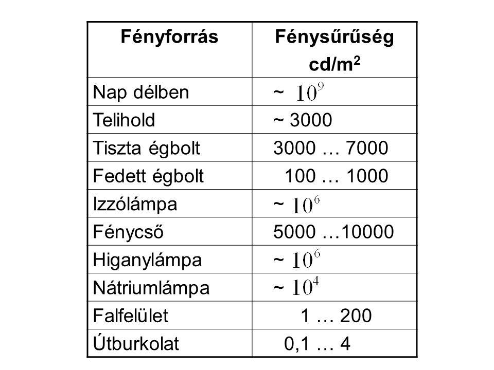 Fényforrás Fénysűrűség. cd/m2. Nap délben. ~ Telihold. ~ 3000. Tiszta égbolt. 3000 … 7000. Fedett égbolt.