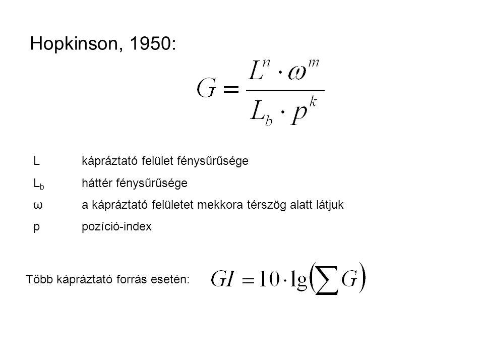 Hopkinson, 1950: L kápráztató felület fénysűrűsége
