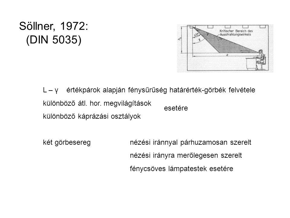 Söllner, 1972: (DIN 5035) L – γ értékpárok alapján fénysűrűség határérték-görbék felvétele. különböző átl. hor. megvilágítások.