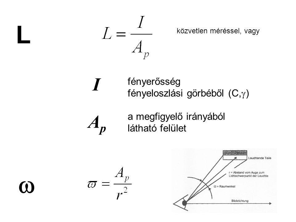 L w I Ap fényerősség fényeloszlási görbéből (C,g)