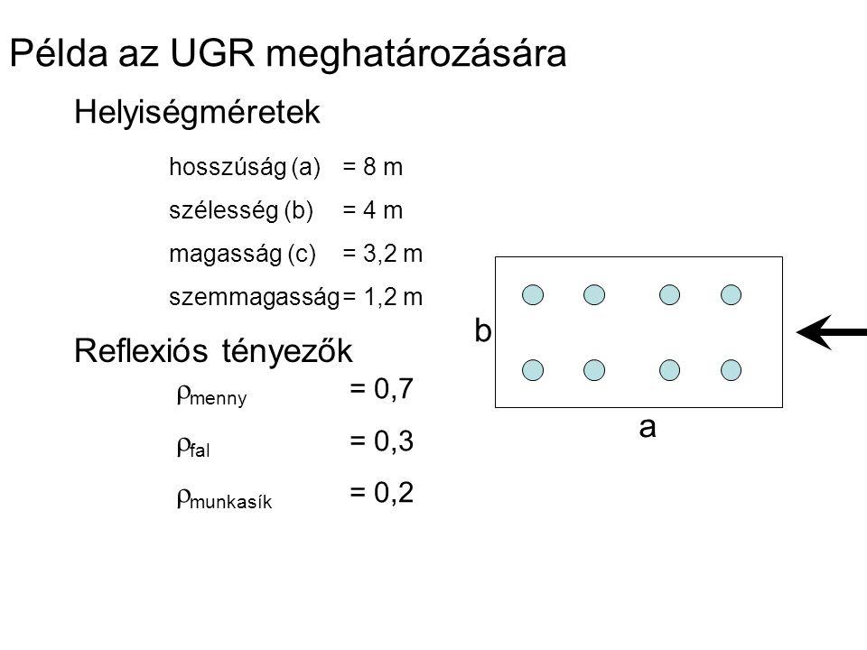Példa az UGR meghatározására