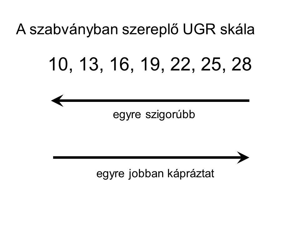 10, 13, 16, 19, 22, 25, 28 A szabványban szereplő UGR skála