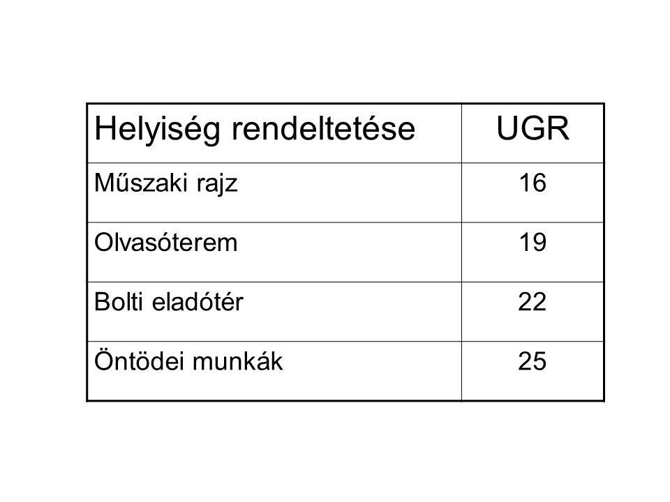 Helyiség rendeltetése UGR