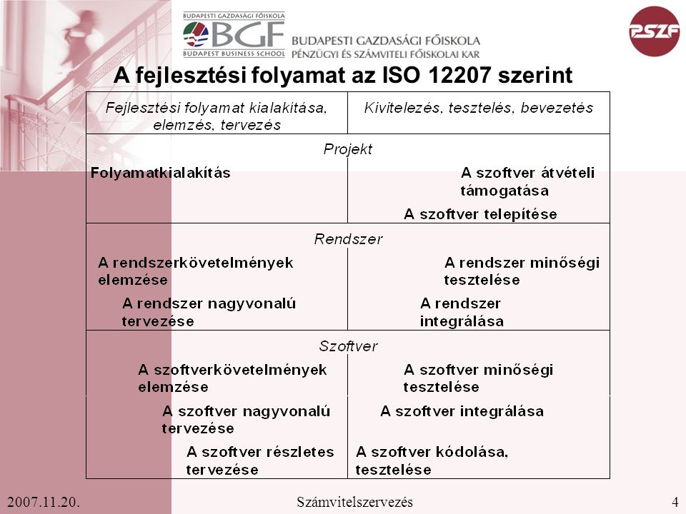 A fejlesztési folyamat az ISO 12207 szerint