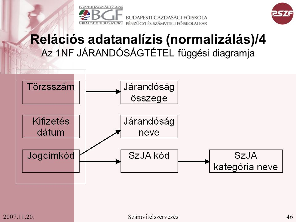 Relációs adatanalízis (normalizálás)/4 Az 1NF JÁRANDÓSÁGTÉTEL függési diagramja