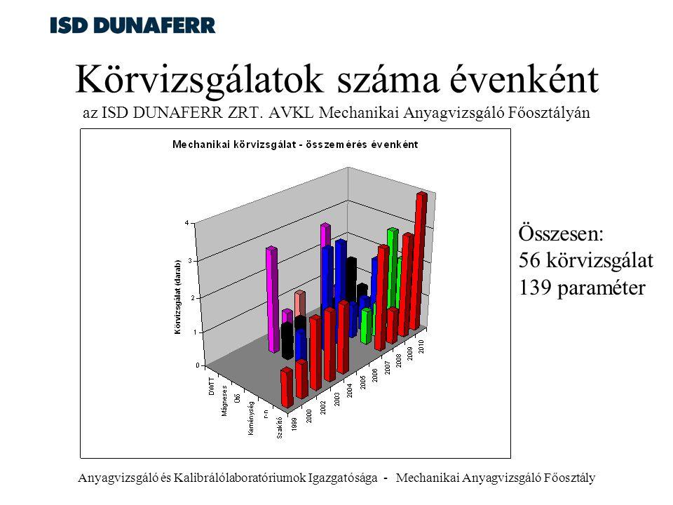 Körvizsgálatok száma évenként az ISD DUNAFERR ZRT