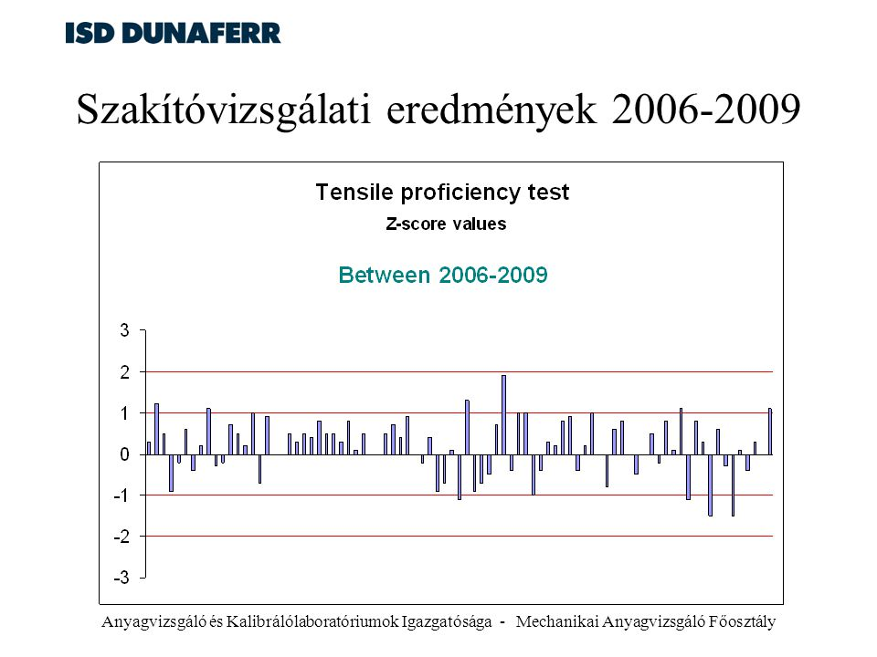 Szakítóvizsgálati eredmények 2006-2009