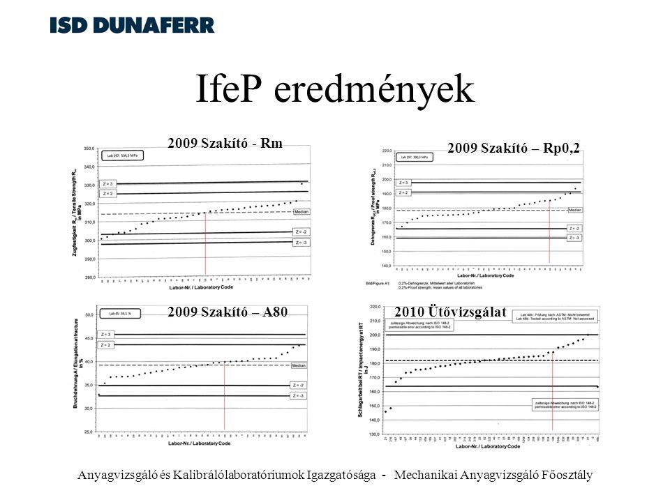 IfeP eredmények 2009 Szakító - Rm 2009 Szakító – Rp0,2