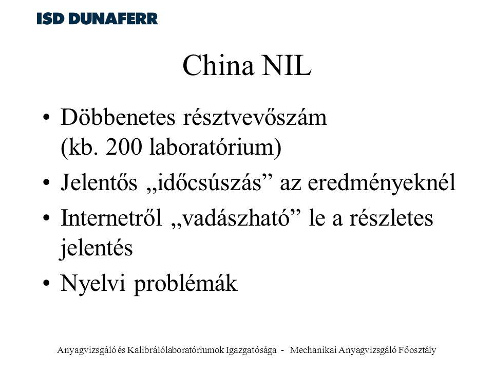 China NIL Döbbenetes résztvevőszám (kb. 200 laboratórium)
