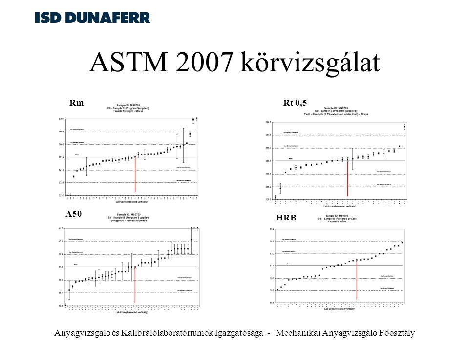 ASTM 2007 körvizsgálat Rm Rt 0,5 A50 HRB