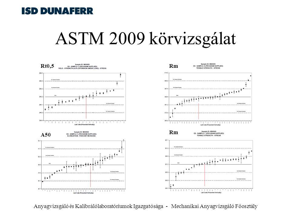 ASTM 2009 körvizsgálat Rt0,5 Rm Rm A50