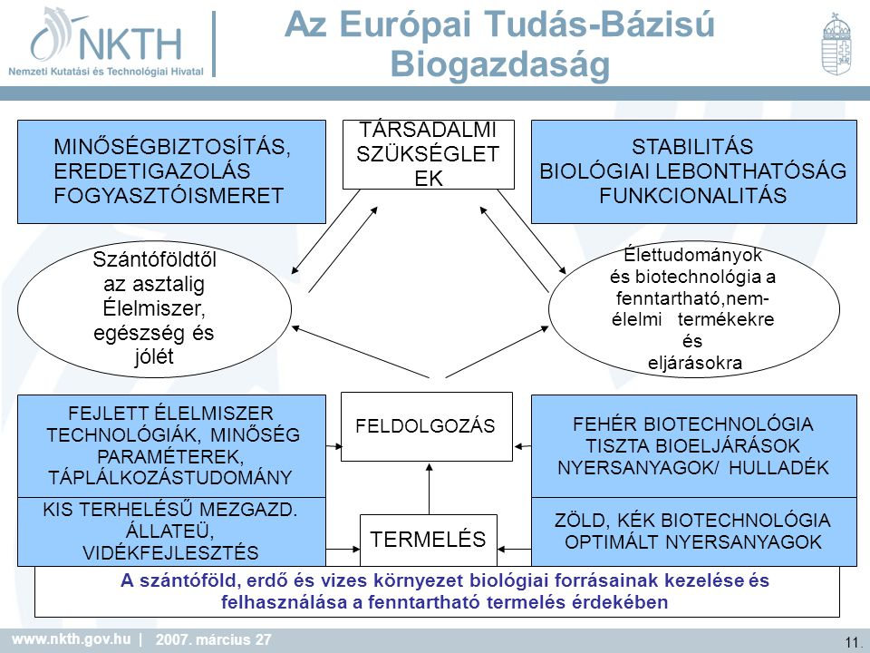 Az Európai Tudás-Bázisú Biogazdaság