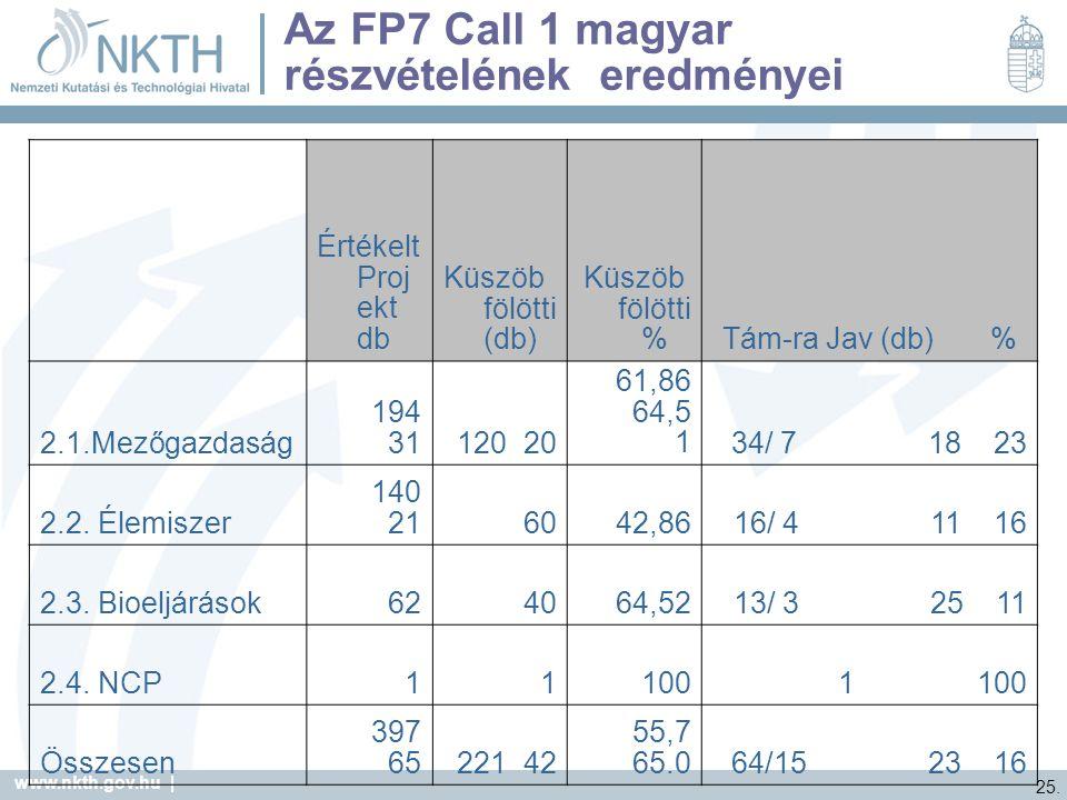 Az FP7 Call 1 magyar részvételének eredményei