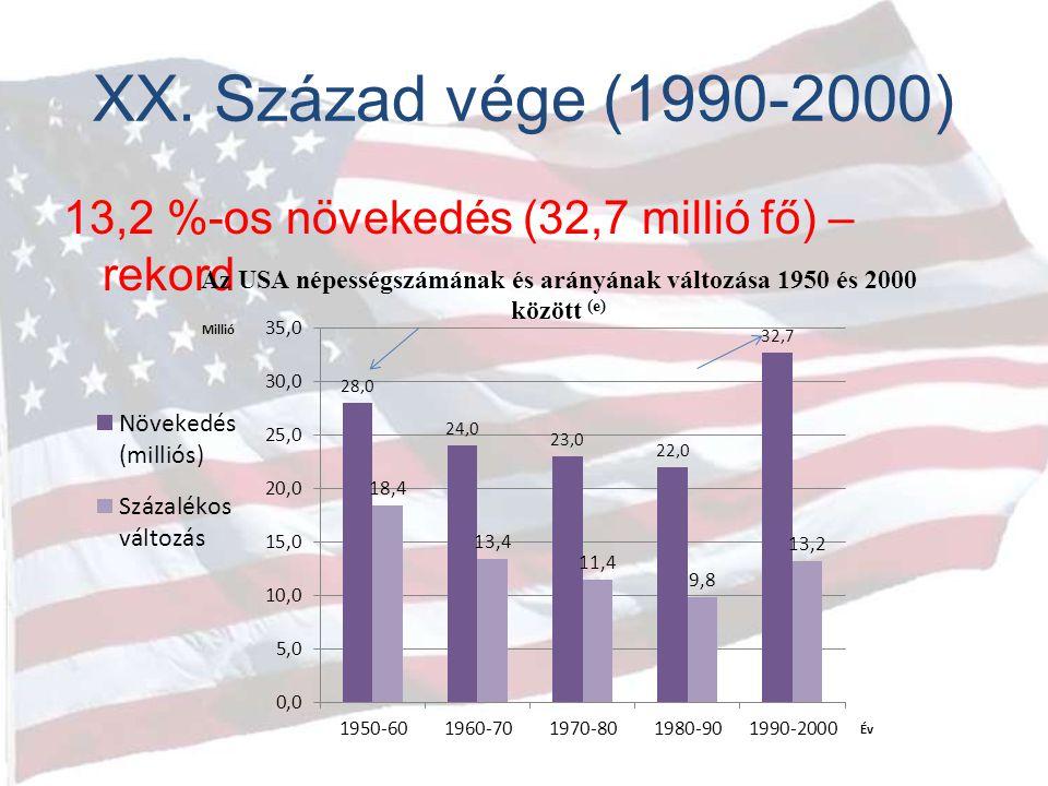 XX. Század vége (1990-2000) 13,2 %-os növekedés (32,7 millió fő) – rekord