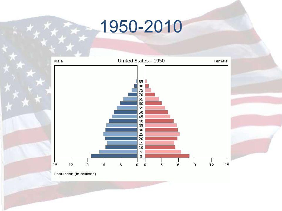 1950-2010