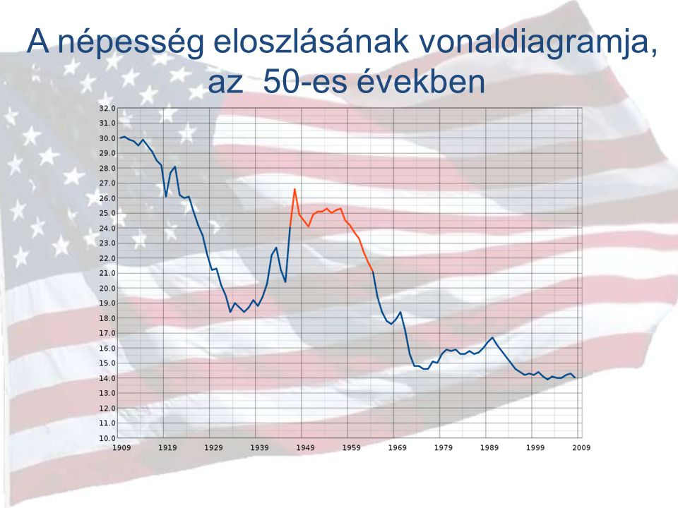 A népesség eloszlásának vonaldiagramja,