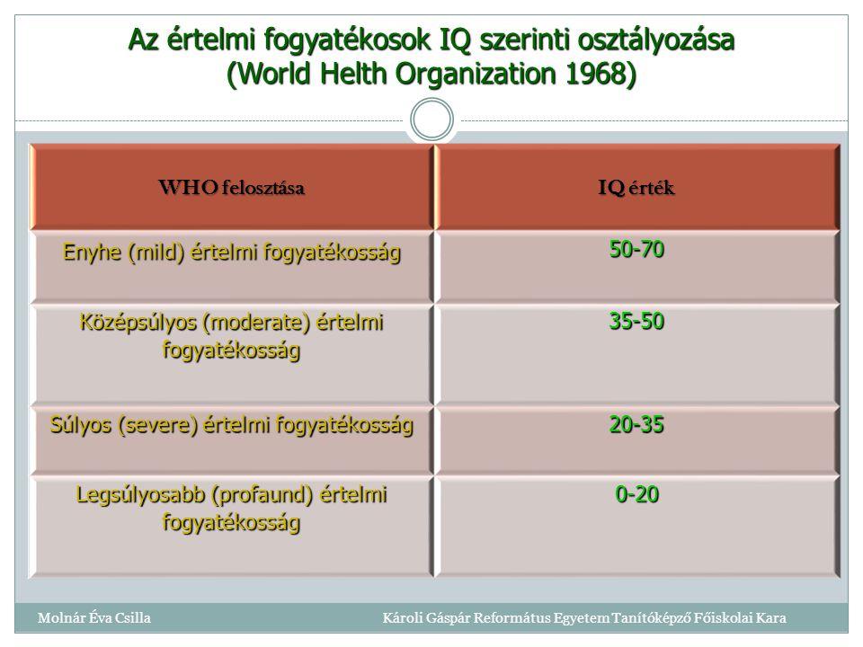 Az értelmi fogyatékosok IQ szerinti osztályozása (World Helth Organization 1968)