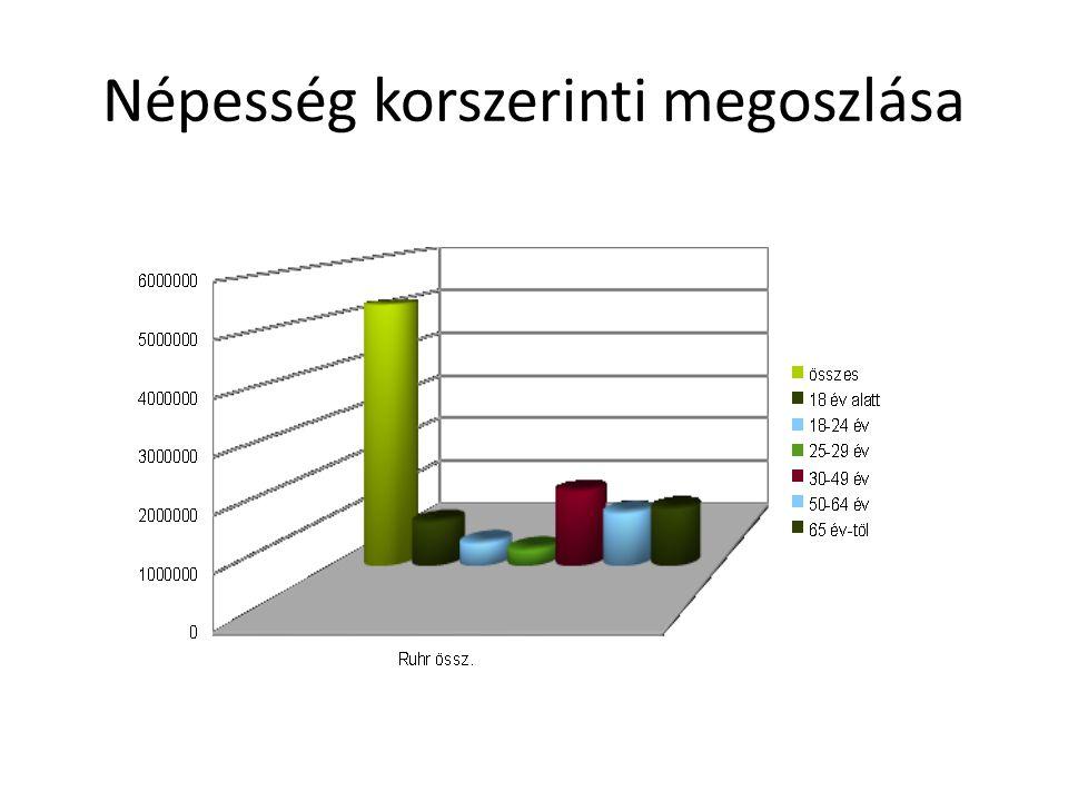 Népesség korszerinti megoszlása