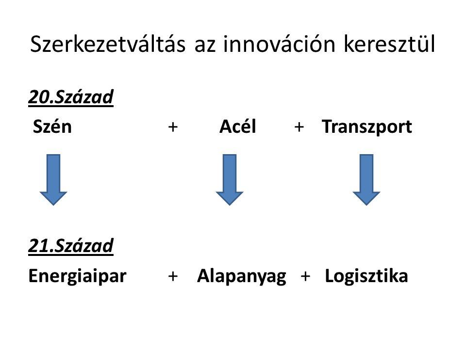 Szerkezetváltás az innováción keresztül