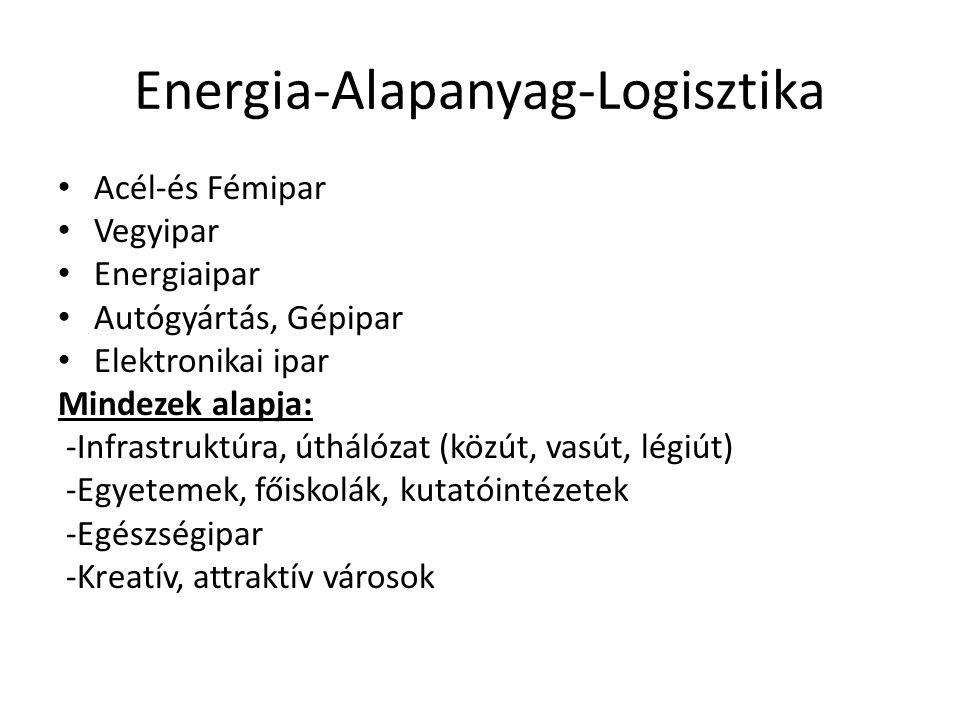 Energia-Alapanyag-Logisztika