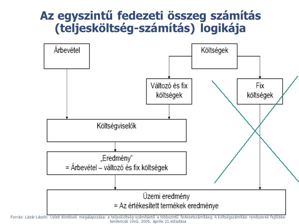Az egyszintű fedezeti összeg számítás (teljesköltség-számítás) logikája