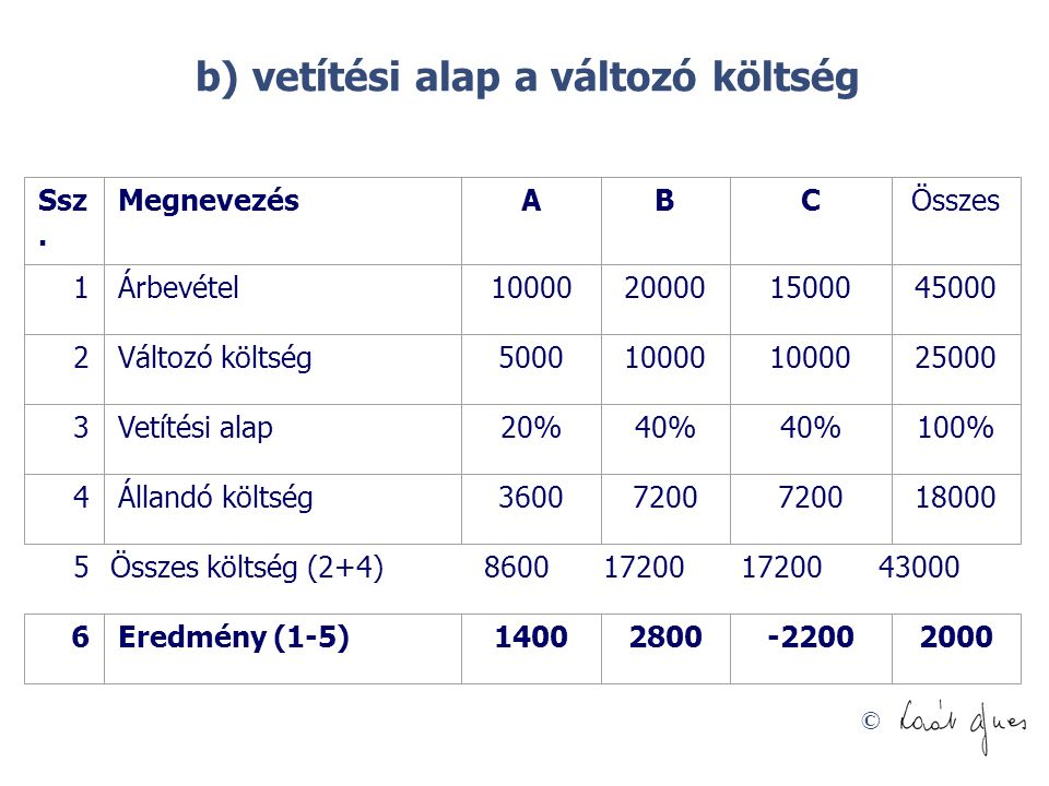 b) vetítési alap a változó költség