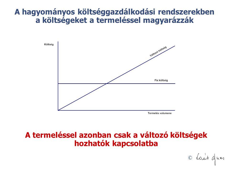 A termeléssel azonban csak a változó költségek hozhatók kapcsolatba