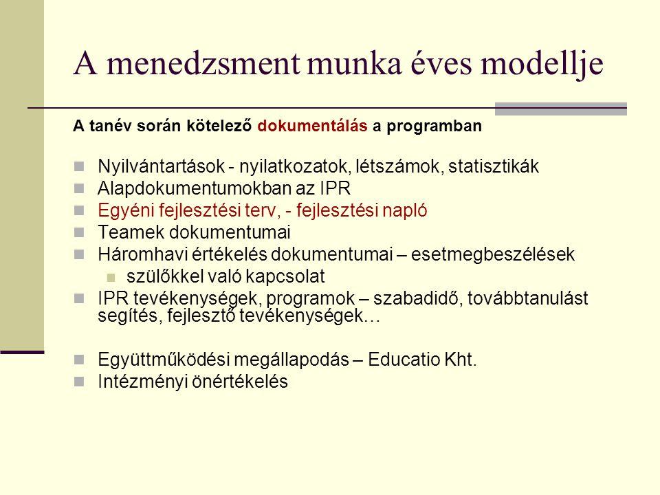 A menedzsment munka éves modellje