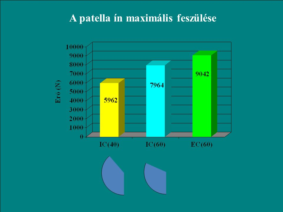 A patella ín maximális feszülése