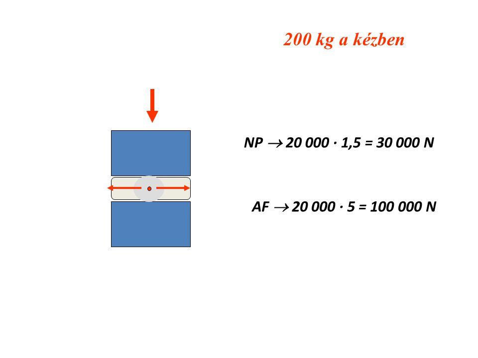 200 kg a kézben NP  20 000 · 1,5 = 30 000 N AF  20 000 · 5 = 100 000 N