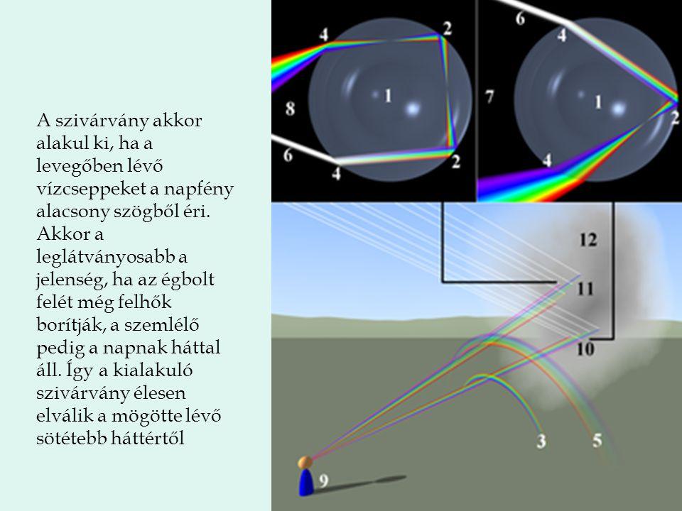 A szivárvány akkor alakul ki, ha a levegőben lévő vízcseppeket a napfény alacsony szögből éri.