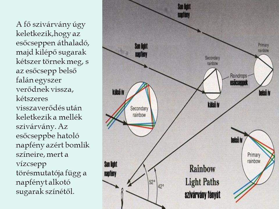 A fő szivárvány úgy keletkezik,hogy az esőcseppen áthaladó, majd kilépő sugarak kétszer törnek meg, s az esőcsepp belső falán egyszer verődnek vissza, kétszeres visszaverődés után keletkezik a mellék szivárvány.