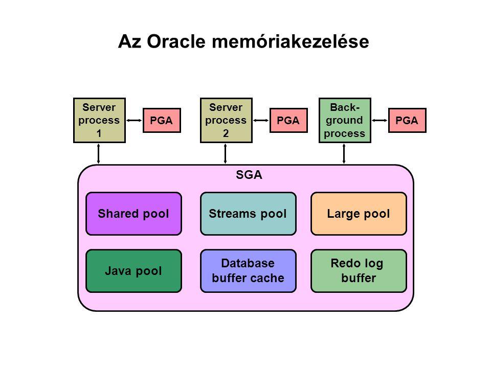 Az Oracle memóriakezelése