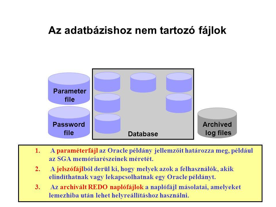Az adatbázishoz nem tartozó fájlok