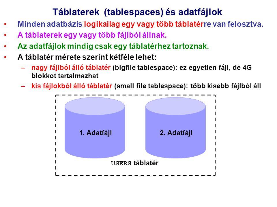 Táblaterek (tablespaces) és adatfájlok